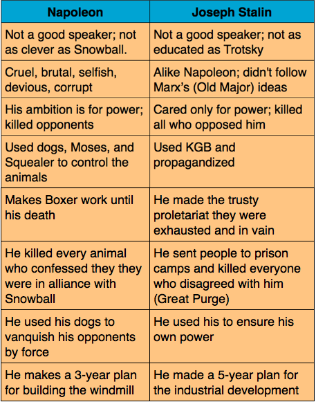 comparison between characters george orwells novel animal Leadership styles of snowball and napoleon in orwells animal farm  george orwell's animal farm was published in 1945 during the time of the second world war.